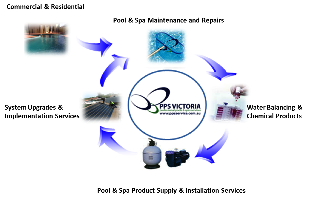 PPS Victoria Pool & Spa Service Overview